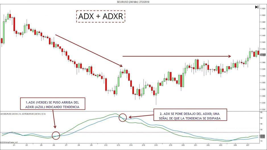adx psar prekybos sistema prekybos strategijos pasirinkimo galimybėmis indijoje